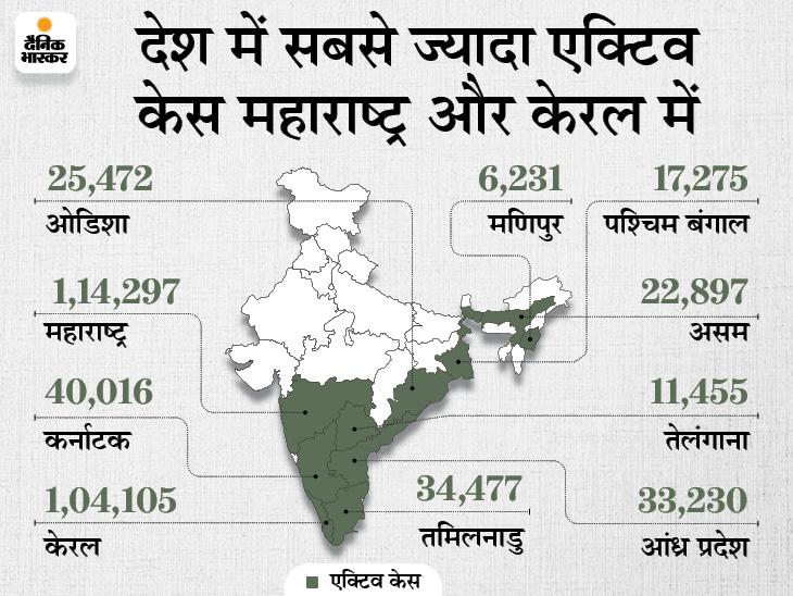 24 घंटे में 43,957 संक्रमित मिले, 47,030 ठीक हुए और 930 की मौत; नए संक्रमितों के आधे से ज्यादा मामले सिर्फ केरल और महाराष्ट्र में|देश,National - Dainik Bhaskar