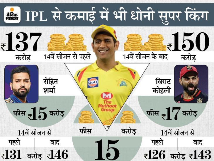 IPL में 150 करोड़ रुपए कमाने वाले अकेले प्लेयर हैं धोनी, जानिए टूर्नामेंट में बनाए उनके 5 बड़े रिकॉर्ड्स|क्रिकेट,Cricket - Dainik Bhaskar