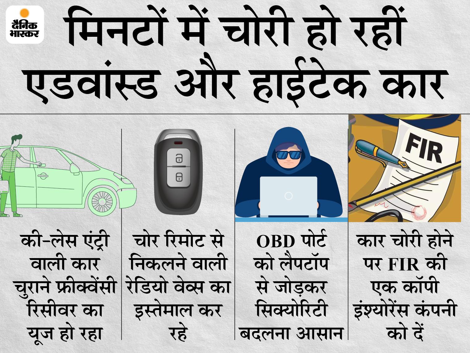 5 मिनट में चोर ले उड़े हाईटेक फॉर्च्यूनर, फ्रीक्वेंसी की मदद से तोड़ी की-लेस एंट्री; ऐसी कार चोरी से कैसे बचाएं, क्लेम कैसे करें?|टेक & ऑटो,Tech & Auto - Dainik Bhaskar