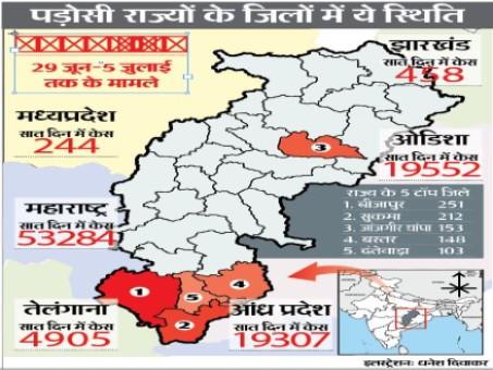 प्रदेश में कोरोना का खतरा इस बार दक्षिण से, सरहद पर बढ़ रहे मामले; आंध्र के ईस्ट-वेस्ट गोदावरी से बस्तर में आ सकते हैं नए मामले|रायपुर,Raipur - Dainik Bhaskar
