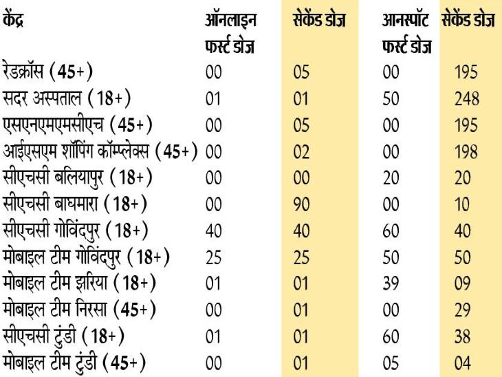 आज जिलेभर में 12 केंद्राें पर ही लोगों को लगेगा टीका - Dainik Bhaskar