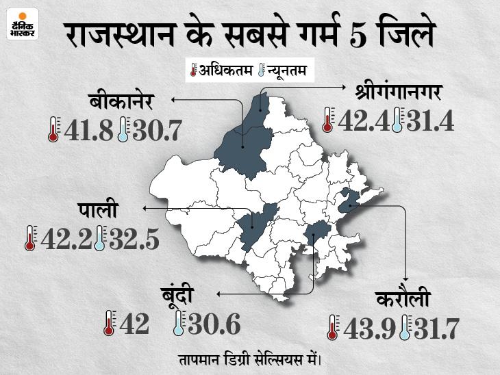 मानसून 13 जुलाई तक जयपुर, भरतपुर, अजमेर, जोधपुर में हो सकता है एक्टिव; इससे पहले 10-11 को कोटा, उदयपुर में भारी बारिश की चेतावनी|राजस्थान,Rajasthan - Dainik Bhaskar