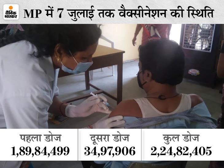 भोपाल में 32 हजार का टारगेट, कोवीशील्ड और कोवैक्सिन के दोनों डोज लगेंगे, ऑनलाइन रजिस्ट्रेशन वालों को प्राथमिकता|भोपाल,Bhopal - Dainik Bhaskar