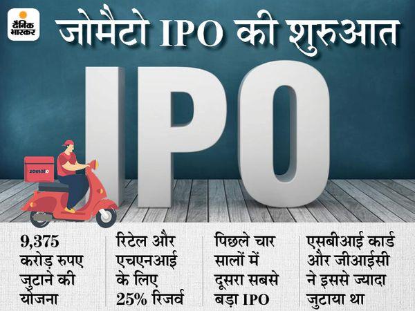 14 से 16 जुलाई तक खुलेगा जोमैटो का इश्यू, 72 से 76 रुपए में मिलेगा शेयर, महंगा भाव और घाटे वाली है कंपनी|बिजनेस,Business - Dainik Bhaskar