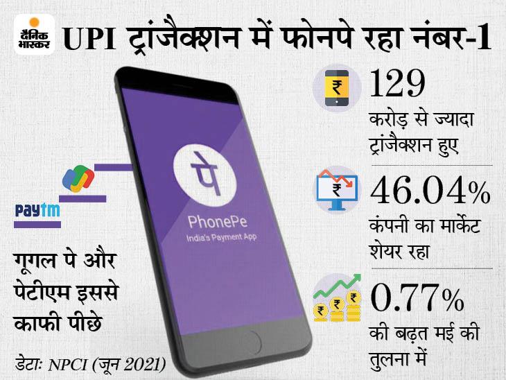 जून में सबसे ज्यादा UPI ट्रांजैक्शन फोनपे से हुए, कंपनी का मार्केट शेयर 46% रहा; गूगल पे और पेटीएम इससे बहुत पीछे|टेक & ऑटो,Tech & Auto - Dainik Bhaskar