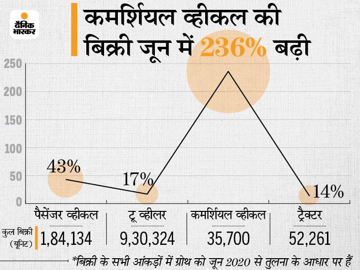 गाड़ियों का रजिस्ट्रेशन जून में 23% बढ़कर 12 लाख हुआ, पैसेंजर व्हीकल की बिक्री भी 43% बढ़ी|बिजनेस,Business - Dainik Bhaskar