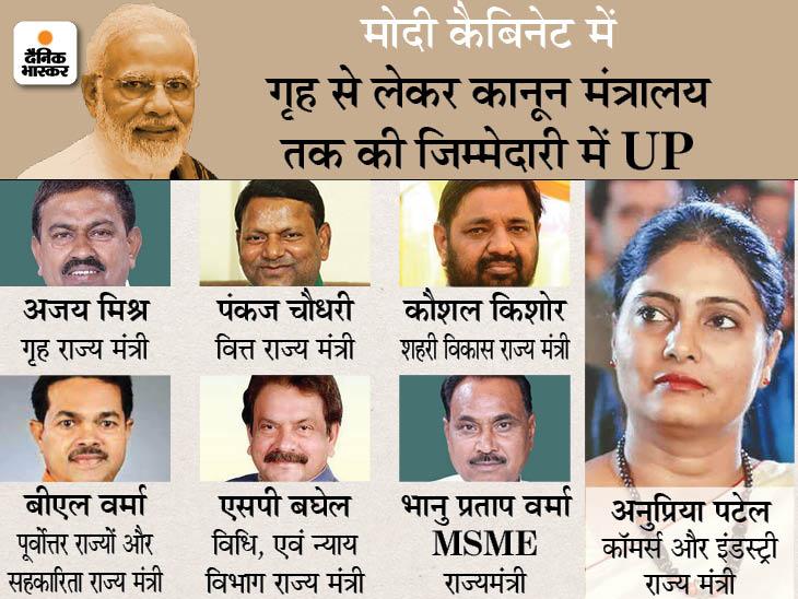 सभी 7 नए मंत्रियों को अहम जिम्मेदारी, अजय मिश्र और बीएल वर्मा को शाह ने अपनी टीम में शामिल किया; कई पुराने मंत्रियों के विभागों में फेरबदल|उत्तरप्रदेश,Uttar Pradesh - Dainik Bhaskar