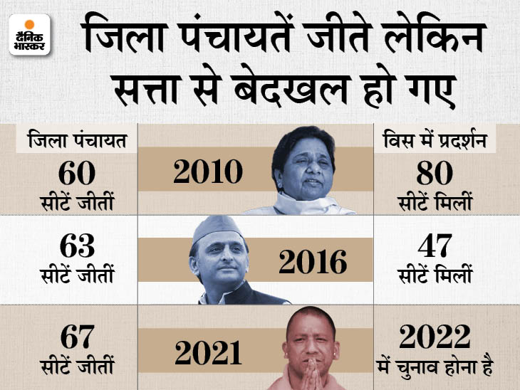 2010 में बसपा और 2016 में सपा ने जीती थीं जिला पंचायतें, विधानसभा चुनाव में मिली करारी शिकस्त; इस बार 75 में 67 पंचायतें भाजपा ने जीती हैं मेरठ,Meerut - Dainik Bhaskar