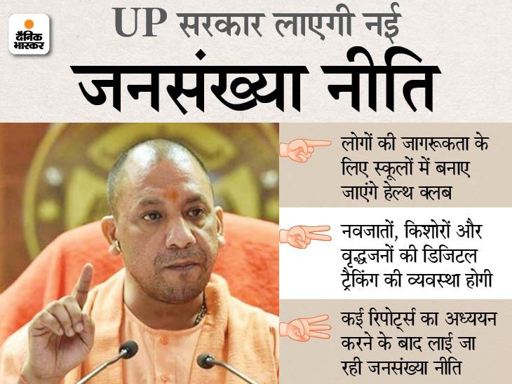 25 करोड़ वाले UP में आबादी घटाने की नीति लाएगी सरकार, 11 जुलाई को होगा ऐलान, जानिए क्या हैं तैयारियां लखनऊ,Lucknow - Dainik Bhaskar
