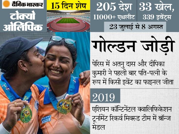 तीरंदाज अतनु दास और दीपिका कुमारी पति-पत्नी, जबकि रेसलर बजरंग की साली हैं विनेश फोगाट|स्पोर्ट्स,Sports - Dainik Bhaskar