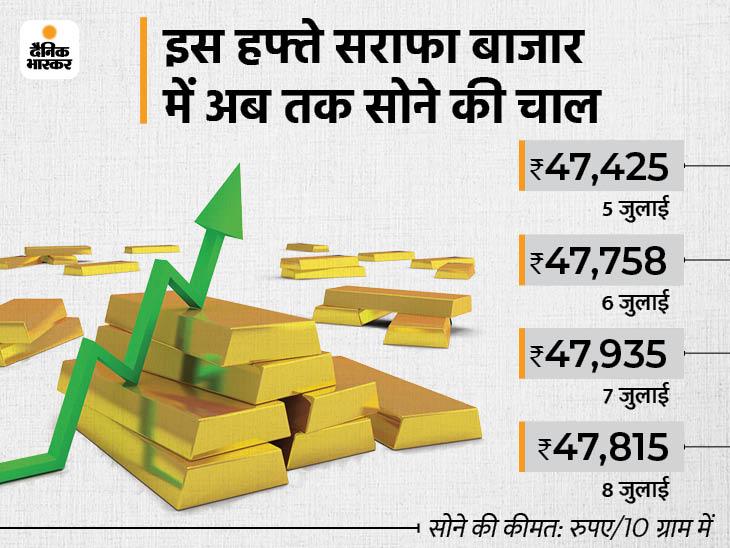 तीन दिन की बढ़त के बाद आज सराफा बाजार में सस्ते हुए सोना-चांदी, MCX पर सोना 48 हजार के पार निकला|बिजनेस,Business - Dainik Bhaskar