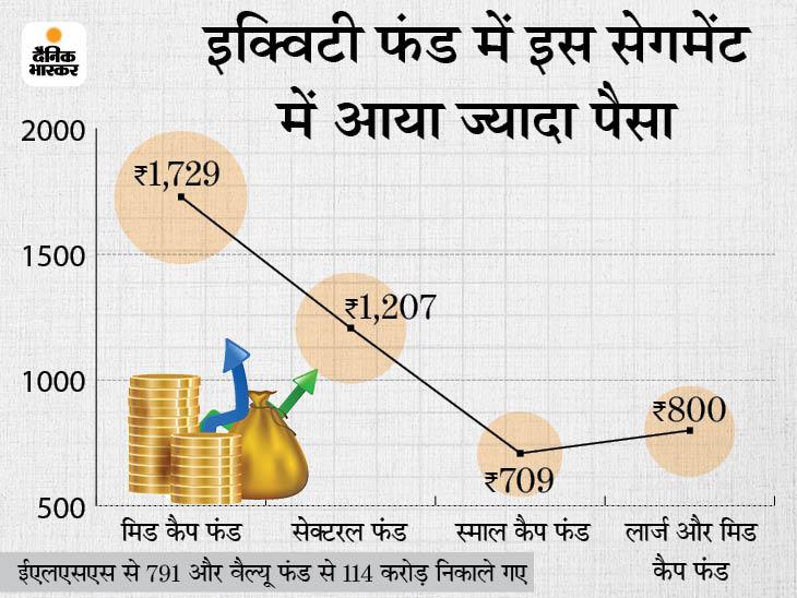 इक्विटी म्यूचुअल फंड में निवेशकों ने जून में लगाया 5,988 करोड़, मई की तुलना में आधा निवेश रहा|बिजनेस,Business - Dainik Bhaskar