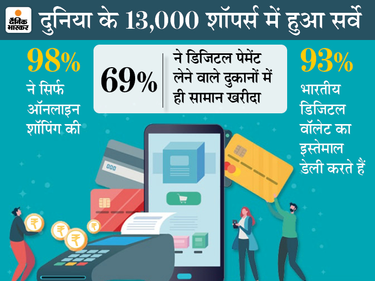 10 में से 9 भारतीयों ने माना डिजिटल वॉलेट से पेमेंट करना आसान, 98% लोग इसका डेली इस्तेमाल कर रहे|टेक & ऑटो,Tech & Auto - Dainik Bhaskar