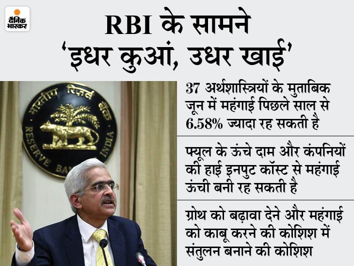 जून में महंगाई सात महीने के ऊपरी लेवल पर रहने का अनुमान, लगातार दूसरे महीने रह सकती है RBI के कंफर्ट जोन से ऊपर बिजनेस,Business - Dainik Bhaskar