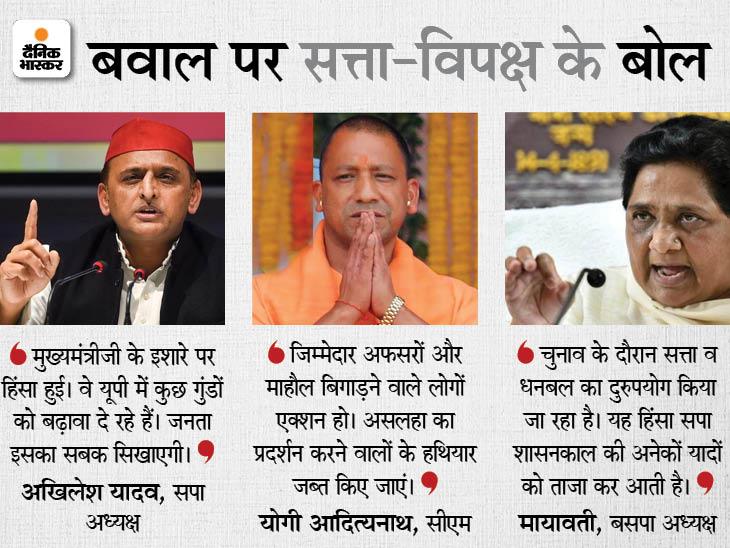 अखिलेश बोले- गुंडों के साथ खड़े होने वाले अफसरों की बन रही सूची; मायावती ने कहा- सत्ता और धनबल के दुरुपयोग ने सपा की याद दिला दी लखनऊ,Lucknow - Dainik Bhaskar
