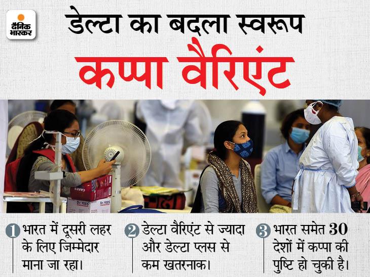 109 सैंपल की जीनोम सीक्वेंसिंग में 2 में कप्पा वैरिएंट की पुष्टि; इससे गोरखपुर में जून में हुई थी पहली मौत|गोरखपुर,Gorakhpur - Dainik Bhaskar