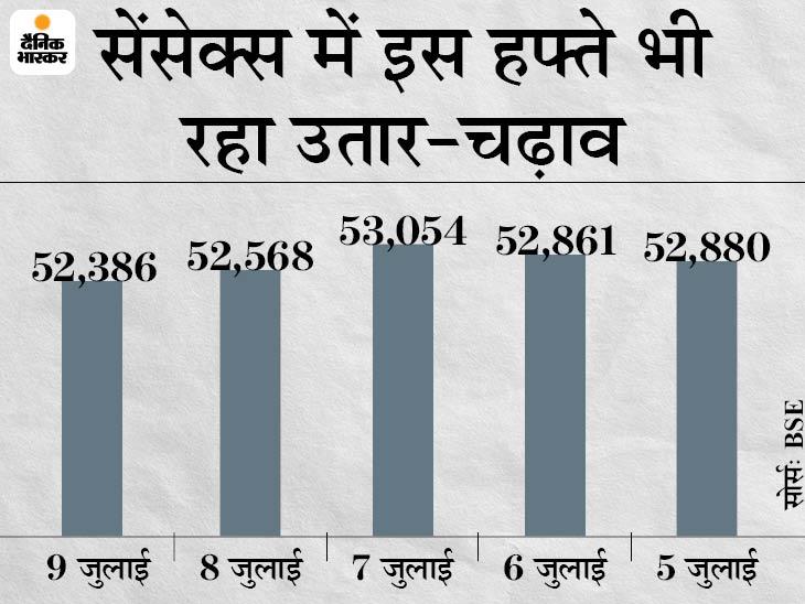 निफ्टी 38 पॉइंट गिरकर 15,700 के नीचे आया; सेंसेक्स भी 182 अंक लुढ़का, TCS और HDFC बैंक के शेयर 1-1% गिरे बिजनेस,Business - Dainik Bhaskar