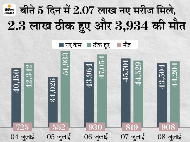 पंजाब में केस कम होने के बाद पाबंदियों में ढील; दिल्ली में नियम टूटने पर दो मार्केट 48 घंटे के लिए बंद|देश,National - Dainik Bhaskar