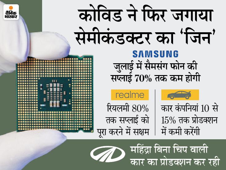 इस महीने सैमसंग स्मार्टफोन की सप्लाई 70% कम होगी, दूसरी कंपनियों का भी ऐसा हाल रहेगा; लैपटॉप-टीवी पर भी असर|टेक & ऑटो,Tech & Auto - Dainik Bhaskar