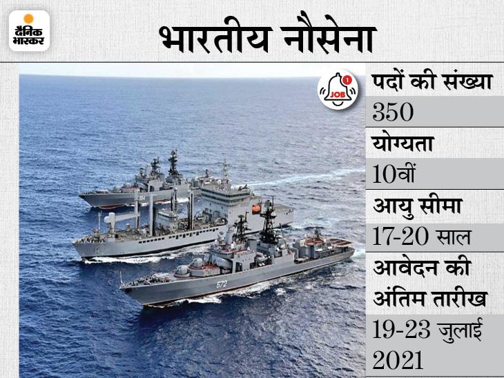 इंडियन नेवी ने नाविक के 350 पदों पर भर्ती के लिए मांगे आवेदन, 19 जुलाई से अप्लाई कर सकेंगे 10वीं पास कैंडिडेट्स|करिअर,Career - Dainik Bhaskar