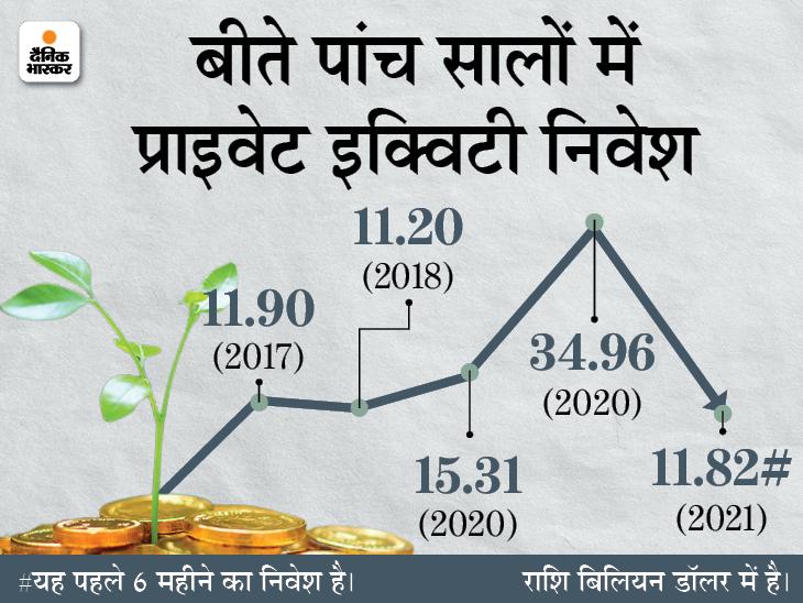 2021 के पहले 6 महीनों में प्राइवेट इक्विटी निवेश 118% बढ़ा, घरेलू कंपनियों को 88 हजार करोड़ रुपए मिले बिजनेस,Business - Dainik Bhaskar