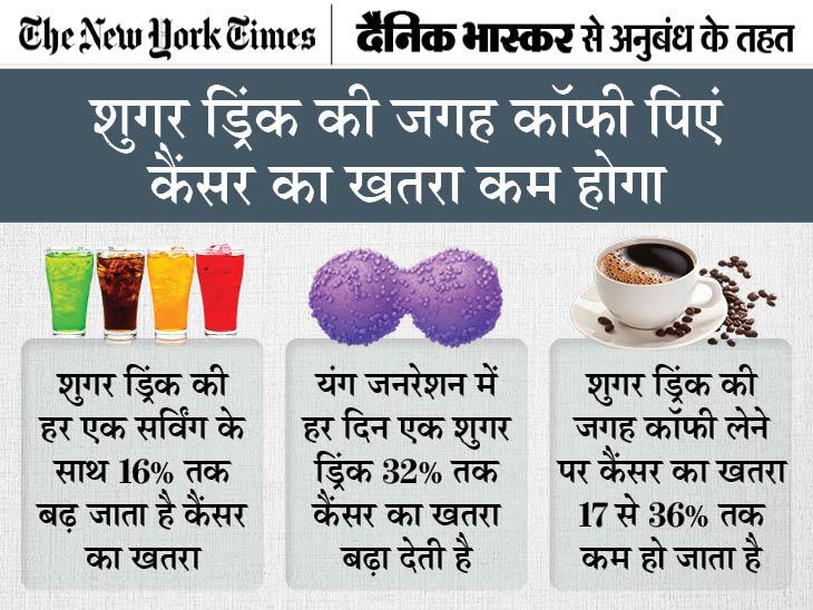 यंग जनरेशन में शुगर ड्रिंक की वजह से बढ़ रहा है कोलन कैंसर का खतरा, एक दिन में एक शुगर ड्रिंक यानी कैंसर का खतरा 32% ज्यादा|ज़रुरत की खबर,Zaroorat ki Khabar - Dainik Bhaskar