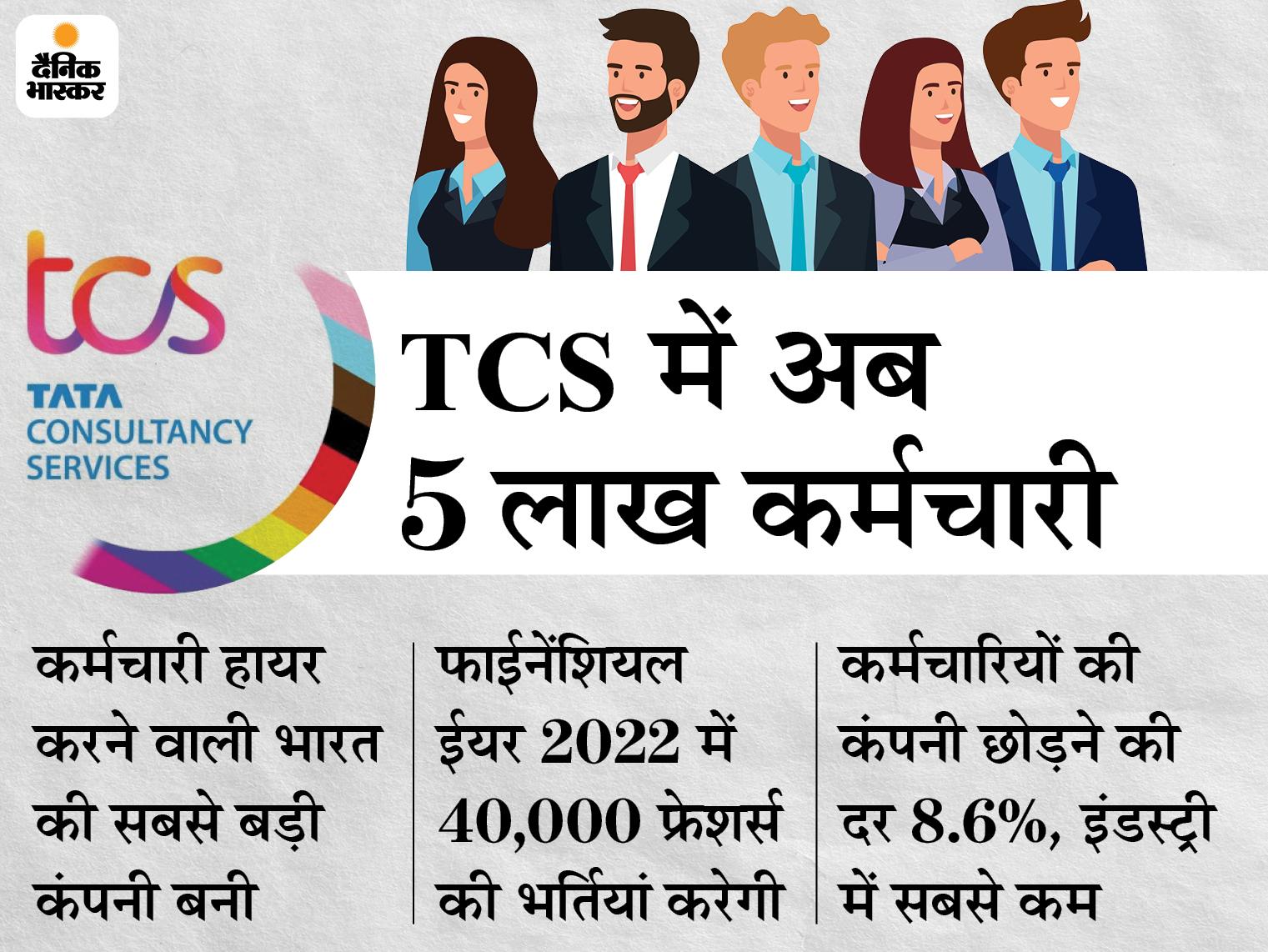 IT सेक्टर में होंगी बंपर भर्तियां, TCS ने 2021 की पहली तिमाही में 20,409 नए कर्मचारी जोड़े|बिजनेस,Business - Dainik Bhaskar