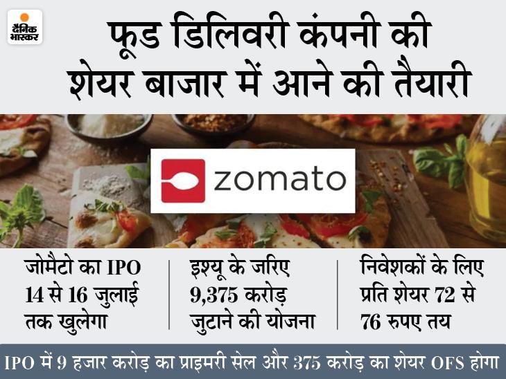 होटल में खाने का ऑर्डर आने में हुई देरी तो आया जोमैटो का आइडिया, 2008 में शुरू हुई कंपनी अब भारत, अमेरिका, UAE समेत कई देशों में कर रही है कारोबार|बिजनेस,Business - Dainik Bhaskar
