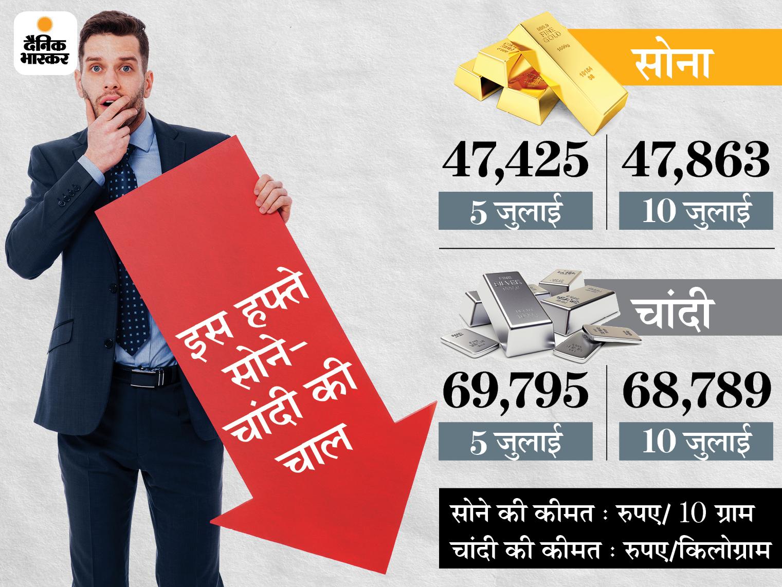 इस हफ्ते फिर बढ़ी सोने की चमक, लेकिन चांदी हजार रुपए से ज्यादा सस्ती होकर 69 हजार के नीचे आई|बिजनेस,Business - Dainik Bhaskar