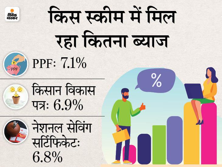 PPF, नेशनल सेविंग सर्टिफिकेट या किसान विकास पत्र, जानें कहां निवेश करना आपके लिए रहेगा सही|बिजनेस,Business - Dainik Bhaskar