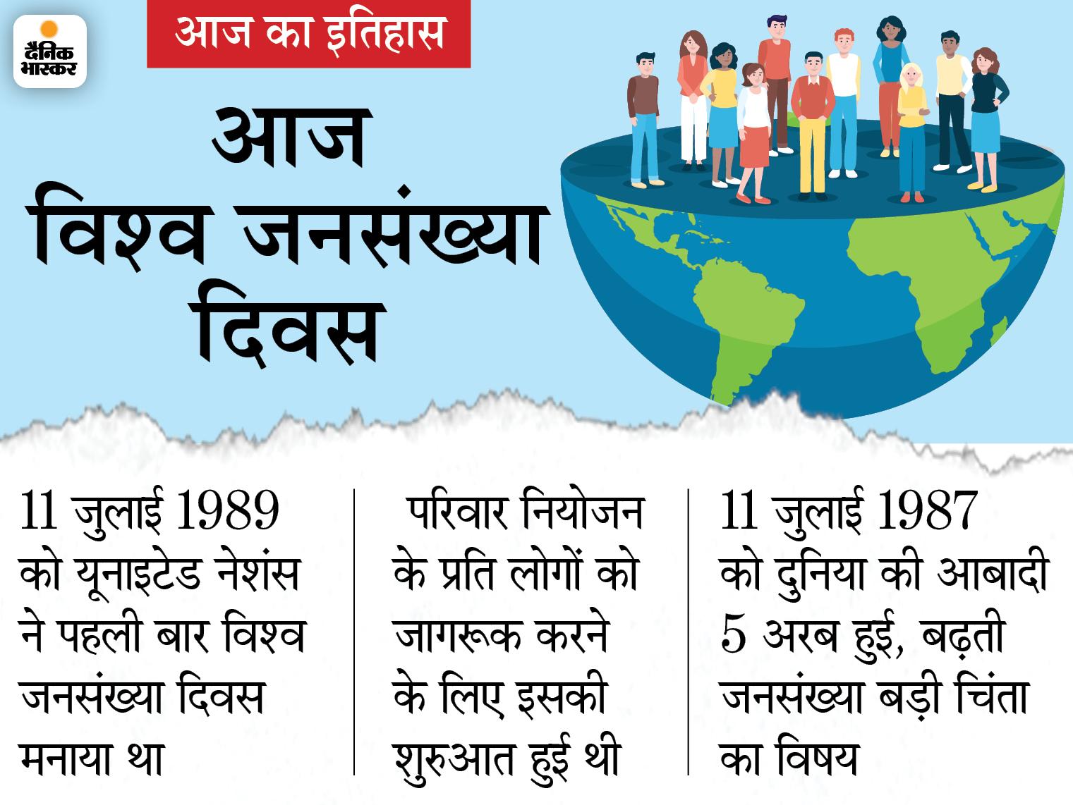 परिवार नियोजन के प्रति जागरूकता के लिए जनसंख्या दिवस शुरू हुआ, फिर भी 34 साल में 5 अरब से 7.8 अरब हुई दुनिया की आबादी|देश,National - Dainik Bhaskar