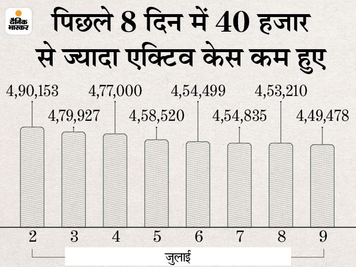 42,648 नए मरीज मिले, 45,159 ठीक हुए और 1,206 की मौत; एक्टिव केस घटकर 4.49 लाख हुए, यह 105 दिन में सबसे कम देश,National - Dainik Bhaskar