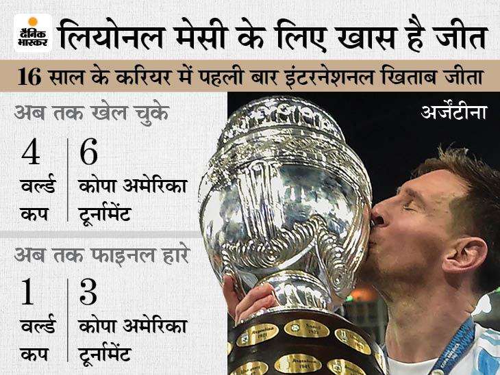 देश को 28 साल बाद इंटरनेशनल खिताब जिताया; लियोनल ने लगातार 3 फाइनल हारने के बाद 2016 में लिया था संन्यास|स्पोर्ट्स,Sports - Dainik Bhaskar