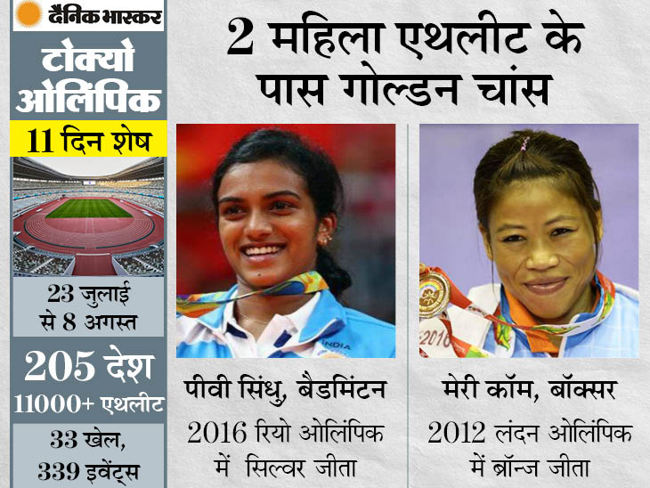 सुशील के 2 ओलिंपिक मेडल की बराबरी कर सकती हैं, अब तक 15 में से 5 मेडल महिलाओं ने जीते|स्पोर्ट्स,Sports - Dainik Bhaskar