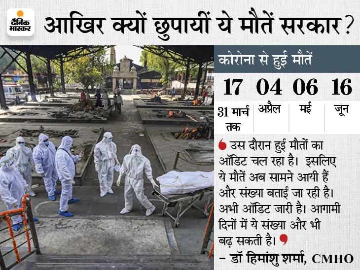 अशोकनगर में हेल्थ बुलेटिन में अप्रैल-मई में बताई 10 मौतें, जून महीेने में दिखाईं 16 मौतें; CMHO बोले- ऑडिट के कारण बढ़ रही संख्या|अशोकनगर,Ashoknagar - Dainik Bhaskar