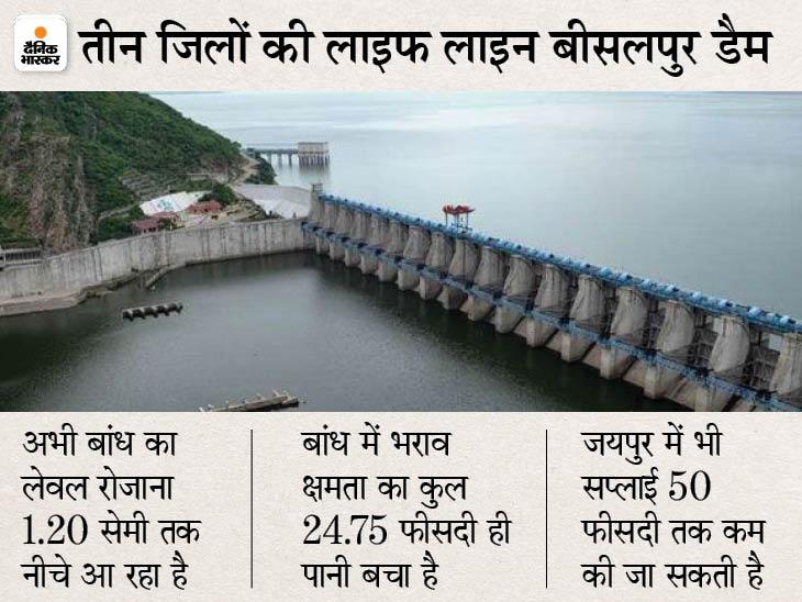 बीसलपुर बांध में 100 दिन का पानी बचा, मानसून सामान्य रहा तो सप्लाई कम होगी; अजमेर में हफ्ते में एक बार सप्लाई की आ सकती है नौबत जयपुर,Jaipur - Dainik Bhaskar