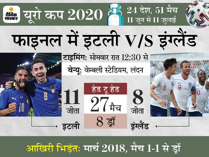 इटली के पास 53 साल बाद ट्रॉफी उठाने का मौका, इंग्लैंड पहली बार टूर्नामेंट जीतना चाहेगा; हैरी केन रोनाल्डो को पीछे छोड़ सकते हैं|स्पोर्ट्स,Sports - Dainik Bhaskar