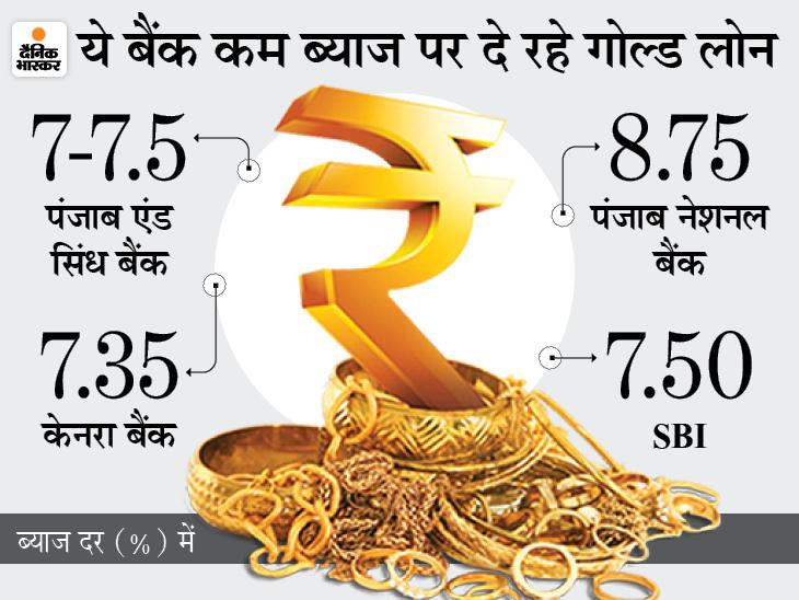 SBI और बैंक ऑफ इंडिया सहित कई बैंक 8% से भी कम ब्याज पर दे रहे गोल्ड लोन, खराब सिबिल स्काेर पर भी मिलेगा कर्ज|बिजनेस,Business - Dainik Bhaskar
