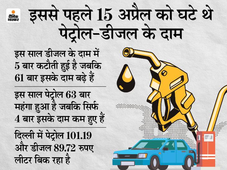 आज फिर महंगा हुआ पेट्रोल लेकिन डीजल के दाम में कटौती हुई, 87 दिन बाद घटी डीजल की कीमत बिजनेस,Business - Dainik Bhaskar