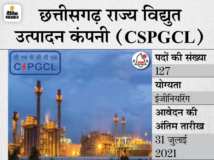 छत्तीसगढ़ राज्य विद्युत उत्पादन कंपनी ने अप्रेंटिस के 127 पदों पर निकाली भर्ती, 31 जुलाई आवेदन की आखिरी तारीख|करिअर,Career - Dainik Bhaskar
