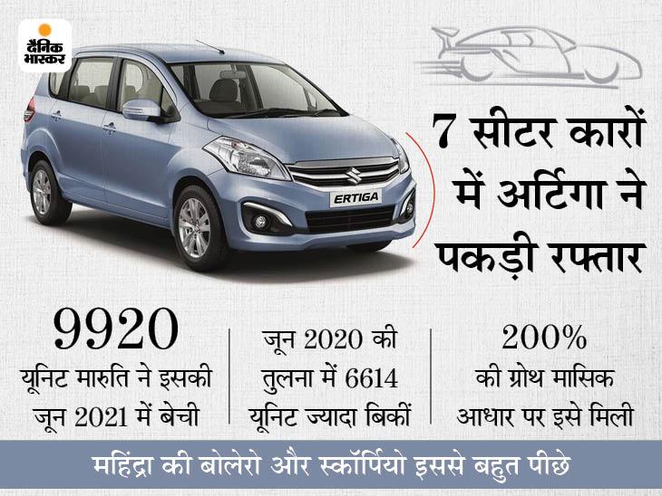 इस कार की डिमांड महीनेभर में 200% बढ़ी, जून में हर दिन इसकी औसतन 330 यूनिट बिकीं; जानिए किन कारों को पीछे छोड़ा?|टेक & ऑटो,Tech & Auto - Dainik Bhaskar