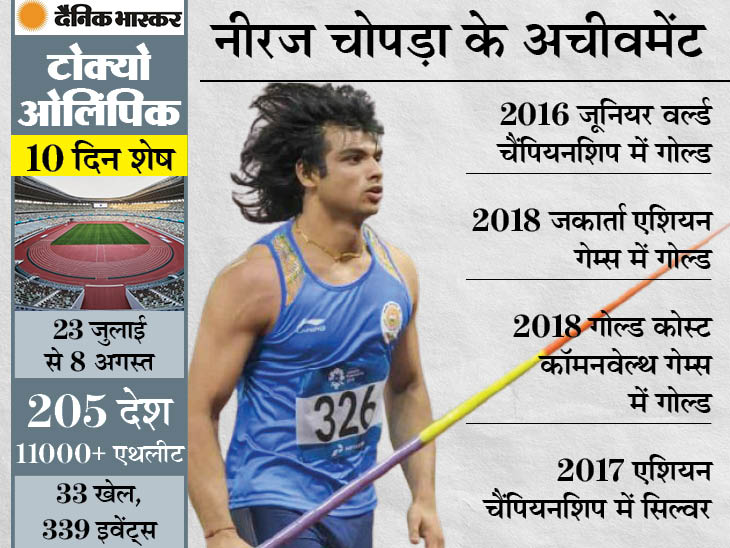 जिम छोड़कर जेवलिन शुरू किया; जूनियर वर्ल्ड कप में बना चुके हैं रिकॉर्ड|स्पोर्ट्स,Sports - Dainik Bhaskar