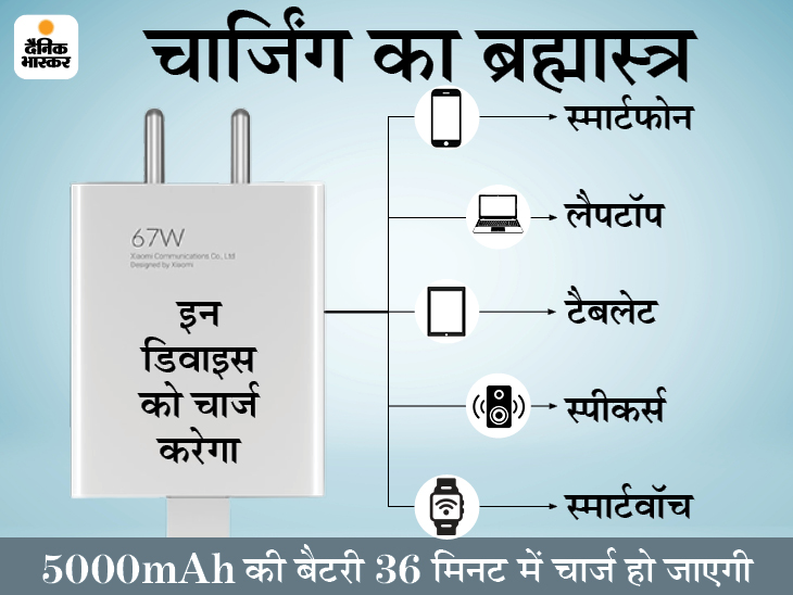 शाओमी ने 67 वॉट का चार्जर लॉन्च किया; 5 सवाल-जवाब से समझें आपके कितने काम का, कहां और कैसे इस्तेमाल कर पाएंगे? टेक & ऑटो,Tech & Auto - Dainik Bhaskar