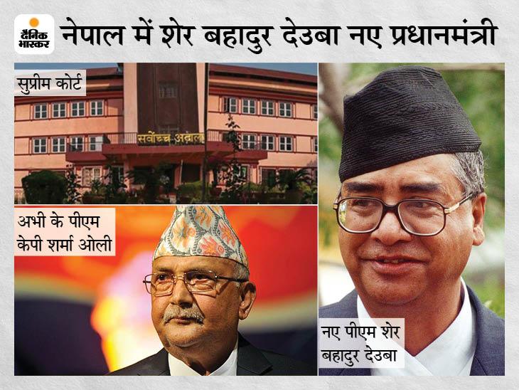 नेपाल में सुप्रीम कोर्ट ने की नए PM की नियुक्ति:नेपाली कांग्रेस के अध्यक्ष शेर बहादुर देउबा को 2 दिन में प्रधानमंत्री बनाने का आदेश, भंग संसद भी बहाल