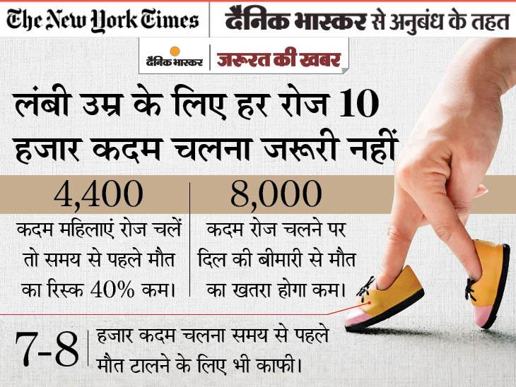 स्वस्थ रहने के लिए रोज 10 हजार कदम चलने की जरूरत नहीं, 5 हजार कदम चलकर भी मौत के रिस्क को 40% तक कम किया जा सकता है|ज़रुरत की खबर,Zaroorat ki Khabar - Dainik Bhaskar