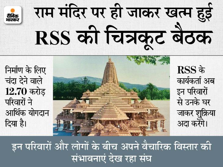 राम मंदिर के लिए चंदा देने वाले करोड़ों परिवारों के घर-घर जाकर धन्यवाद जताएंगे संघ कार्यकर्ता|लखनऊ,Lucknow - Dainik Bhaskar