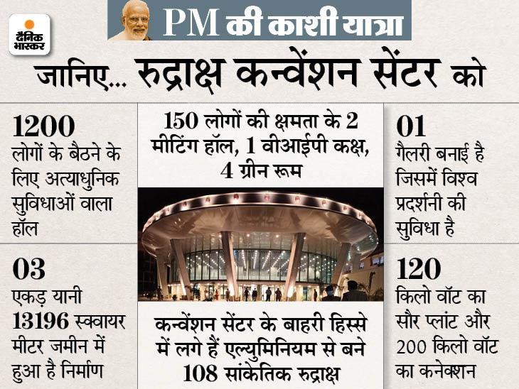 PM मोदी कल लोकार्पण करेंगे, 186 करोड़ रुपए में हुआ तैयार; यह भारत-जापान की दोस्ती का प्रतीक|वाराणसी,Varanasi - Dainik Bhaskar