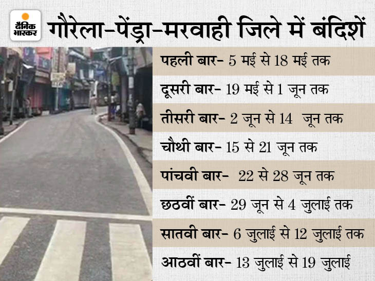 गौरेला-पेंड्रा-मरवाही जिला अब 19 जुलाई तक कंटेनमेंट जोन, नाइट कर्फ्यू जारी रहेगा; कोरबा में मंगलवार को साप्ताहिक बंदी|छत्तीसगढ़,Chhattisgarh - Dainik Bhaskar