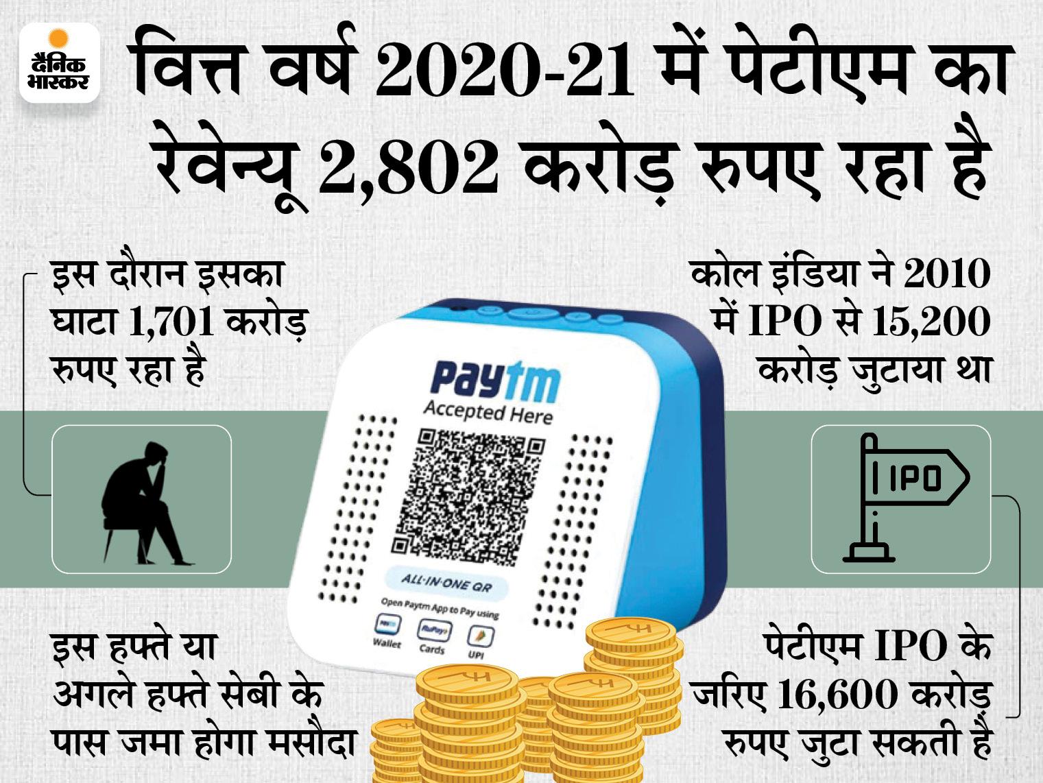 पेटीएम 2 हजार करोड़ रुपए जुटाएगी, 9 लोगों की टीम प्रमुख मैनेजमेंट में होगी बिजनेस,Business - Dainik Bhaskar