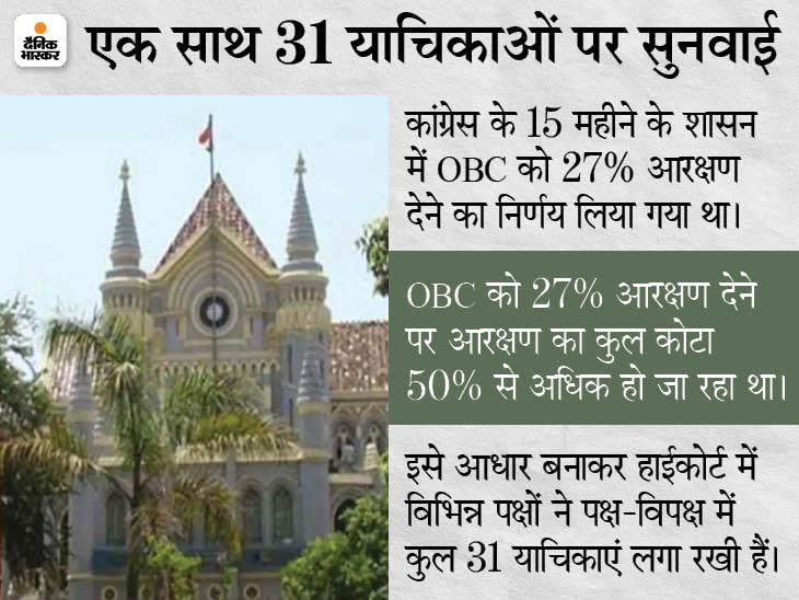 MP में OBC की सभी भर्तियां फिलहाल 14% आरक्षण के अनुसार ही होंगी; अंतिम फैसला आने तक शेष 13% रिजर्वेशन रिजर्व रखने के आदेश|जबलपुर,Jabalpur - Dainik Bhaskar